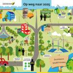 Ondernemen, ondernemers, platform, vereniging, waddinxveen, duurzaam, duurzaamheid, groen, groene stroom
